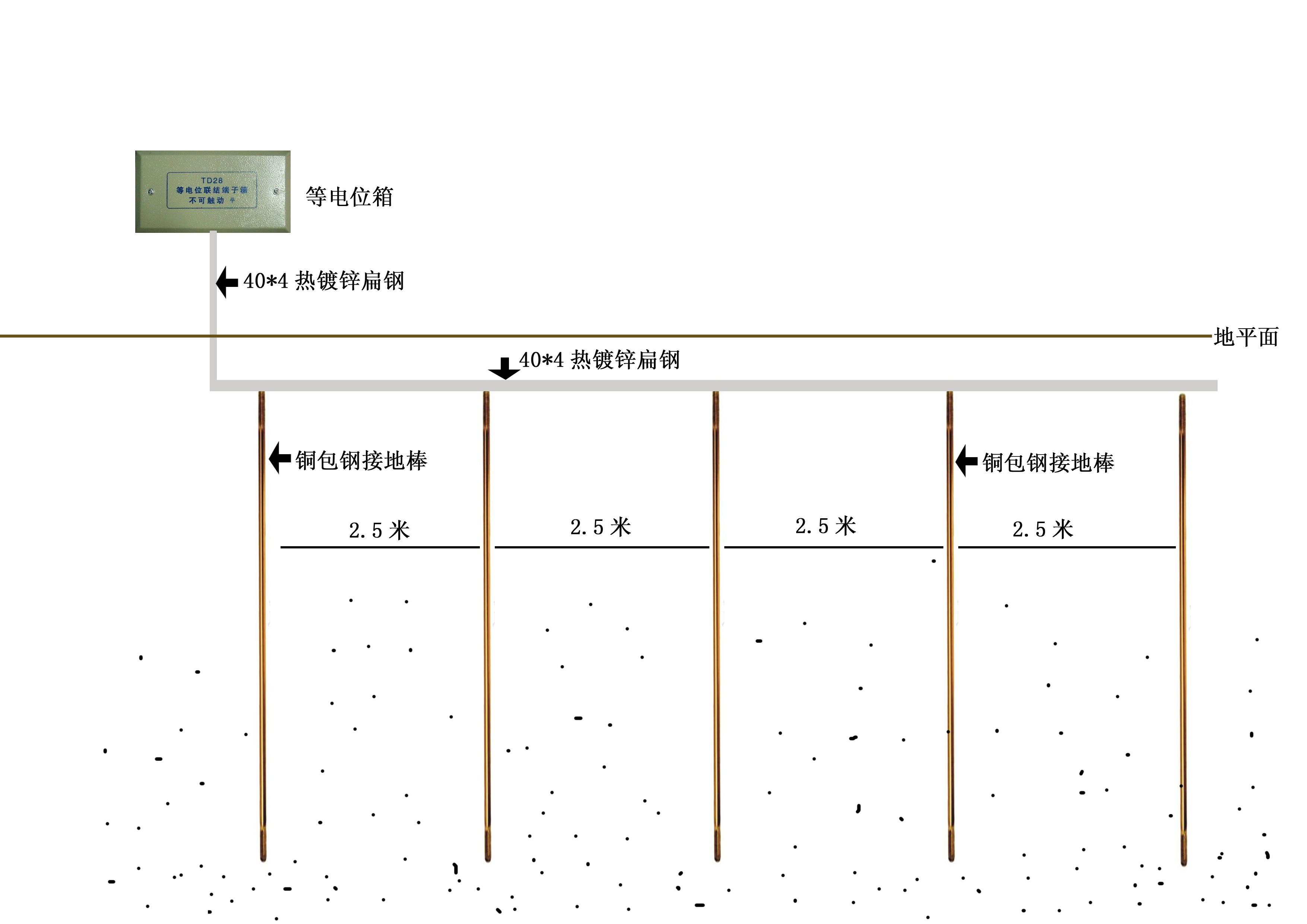 电源网络防雷设计方案